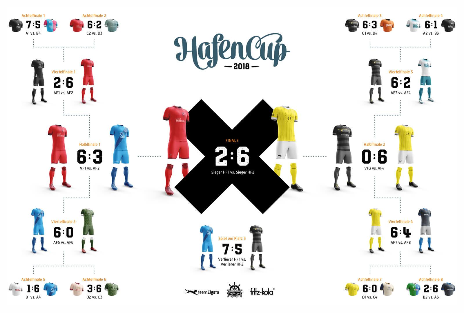HafenCup 2018 – K.O.-Runde