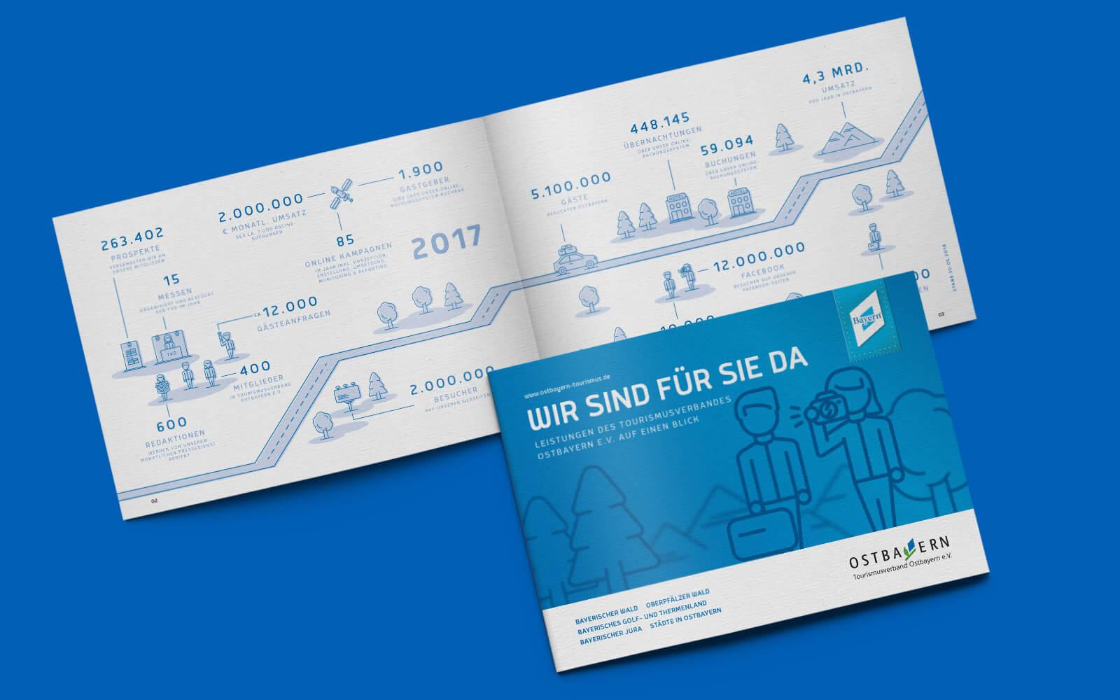 Ostbayern Tourismus – Imagebroschüre