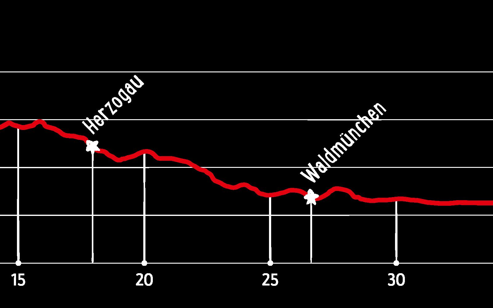 Trans Bayerwald – Höhendiagramm der Etappe Süd-1